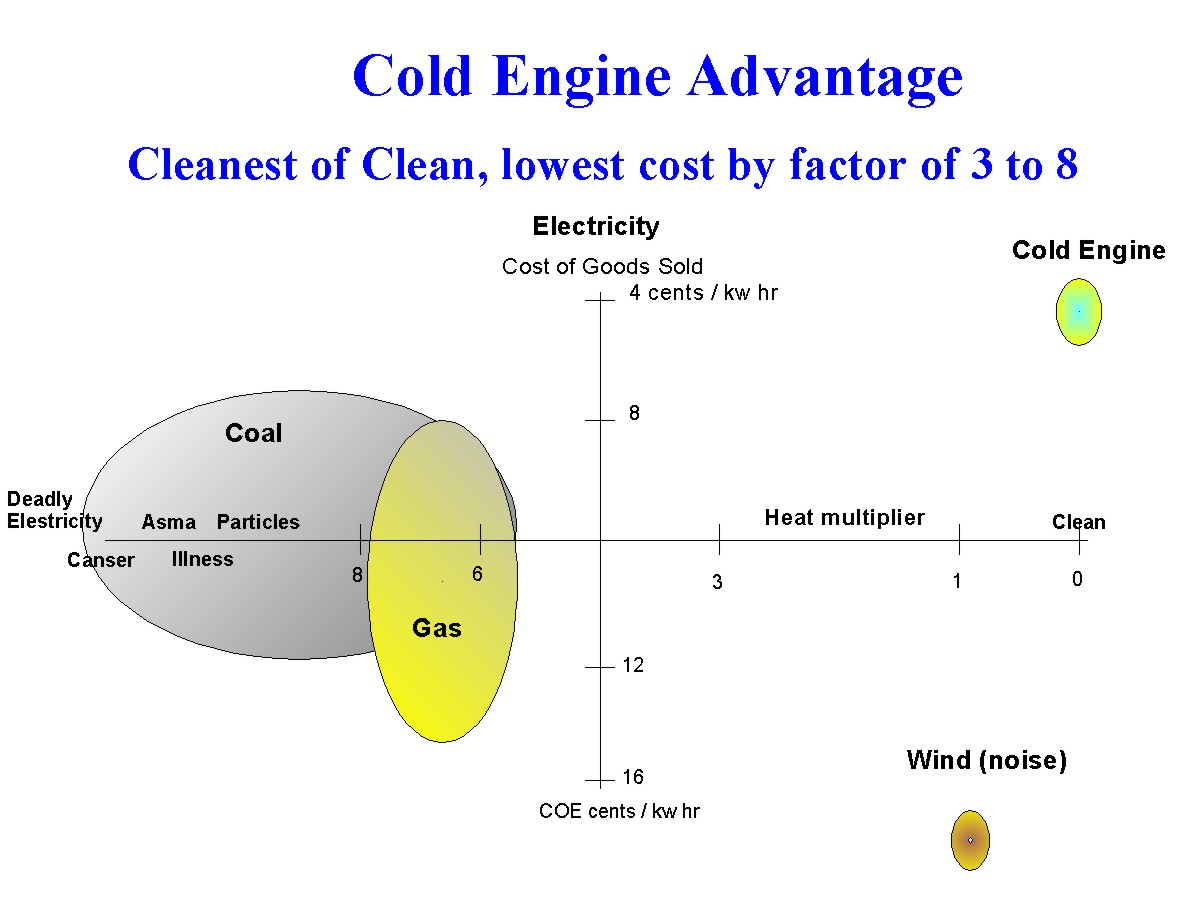 Advantage Cold Engine